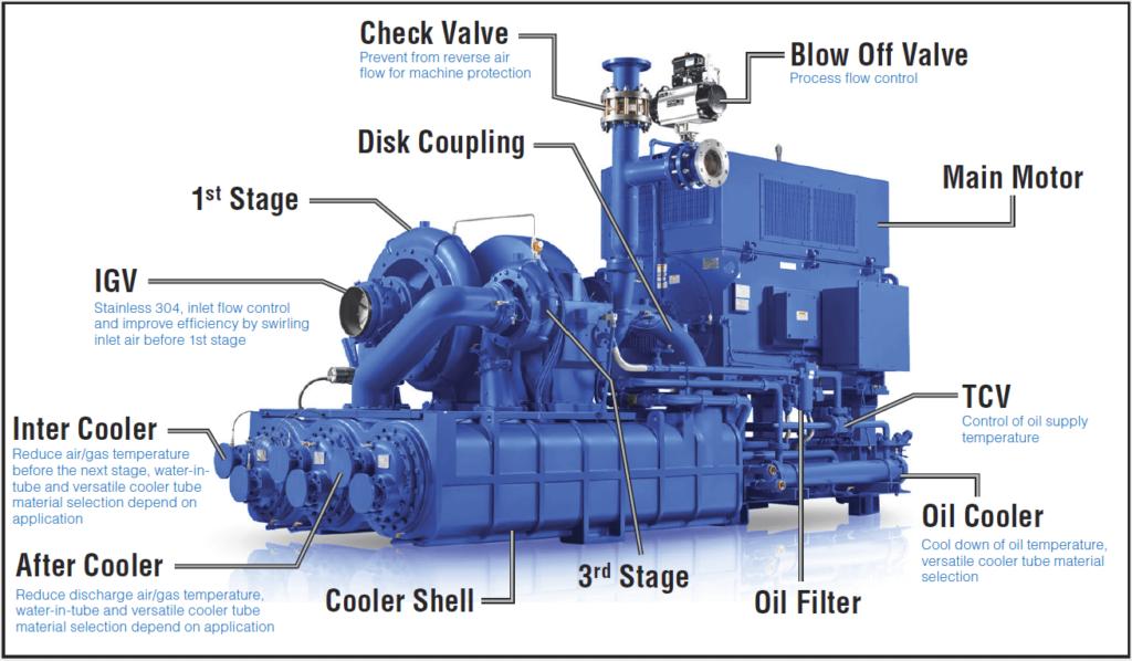 GC Centrifugal Compressor major components right side