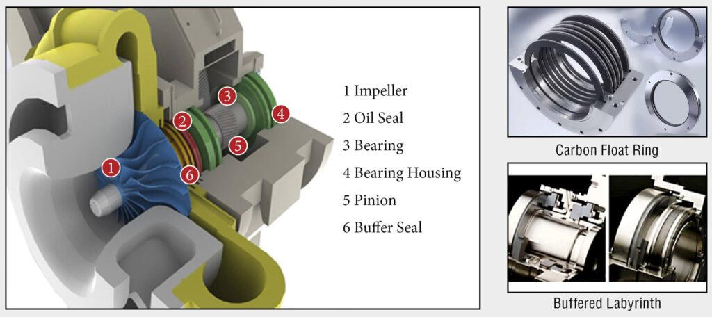 Lone Star Centrifugal Compressor cutaway, bearings, rings