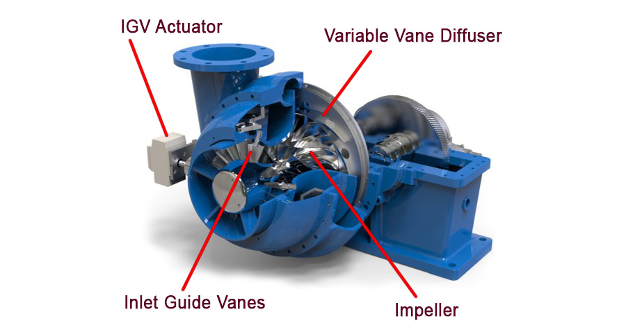 GB-Single-Stage-Geared-Turbo-Blower-Core-Components-2