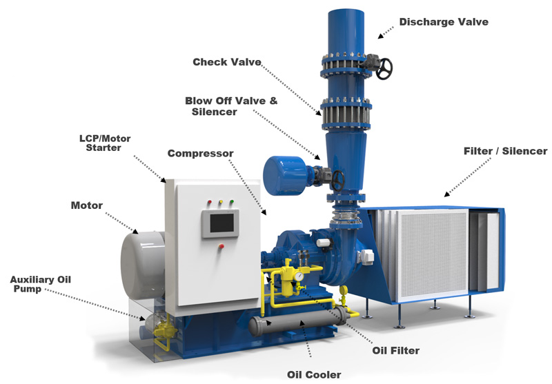 GB-Single-Stage-Geared-Turbo-Blower-packaged-systems