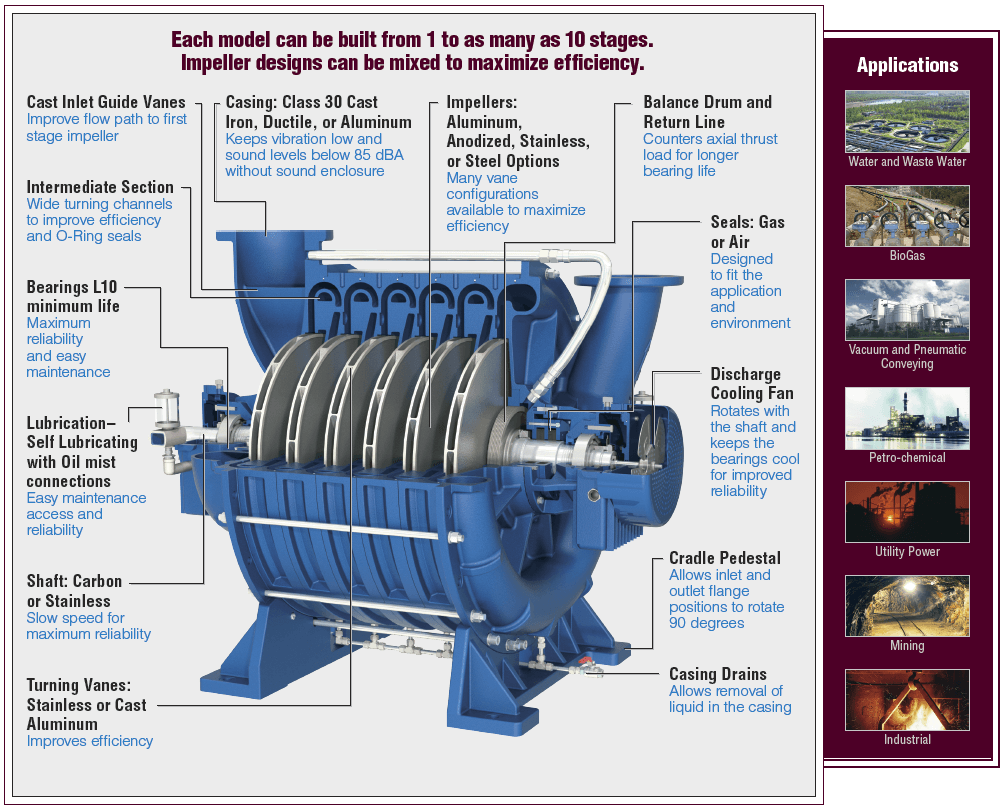 Lone-Star-Multistage-Centrifugal-Turbo-Blower-Cut-Away-components