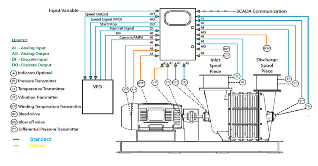 Lone-Star-Multistage-Centrifugal-Turbo-Blower-sLOC-Speed-Examples
