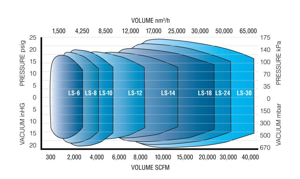 MC Multistage Centrifugal Turbo Blower Performance Chart