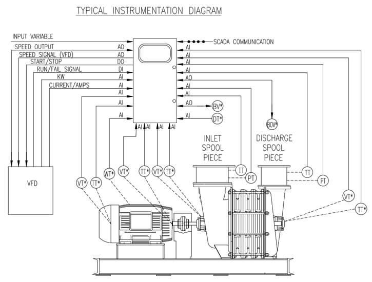 sLOC-Typical-Instrumentation-Diagram