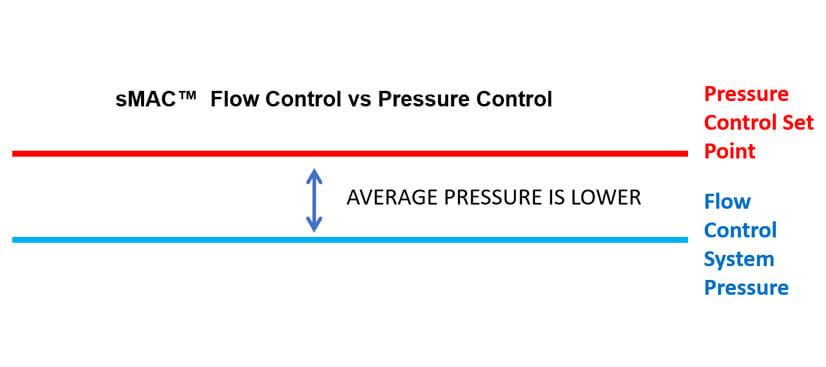 sMAC--Flow-Control-vs-Pressure-Control