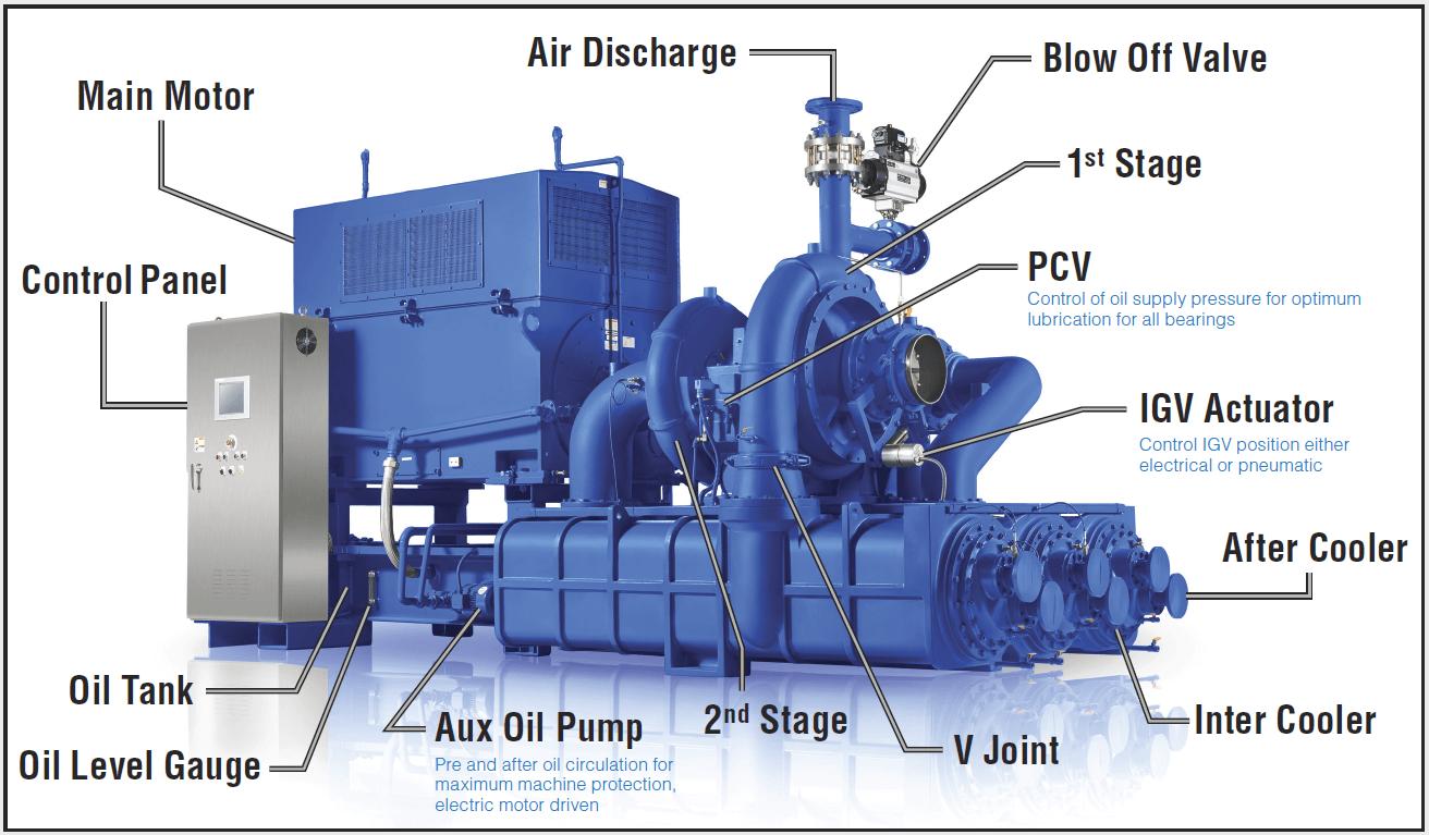 GC Centrifugal Compressor major components control panel side