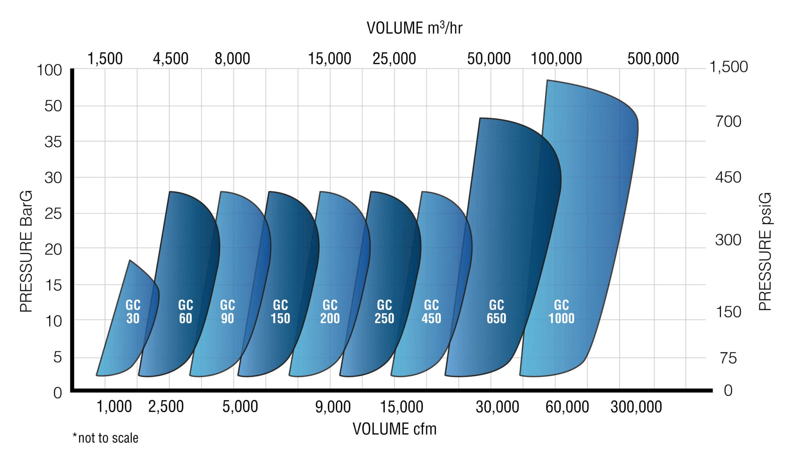 GC Centrifugal Compressor Performance Chart