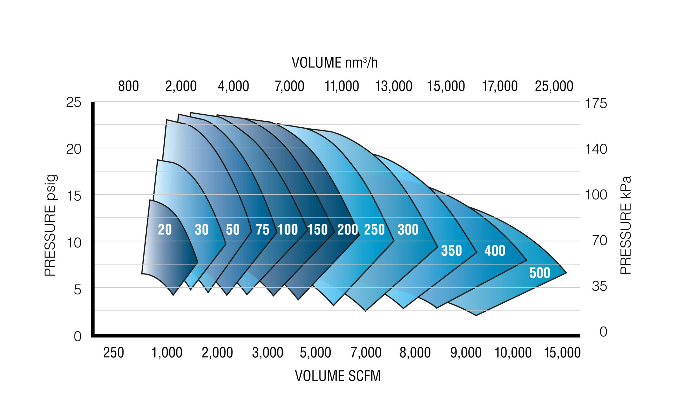 DT Gearless TurboMax Blower Performance Chart