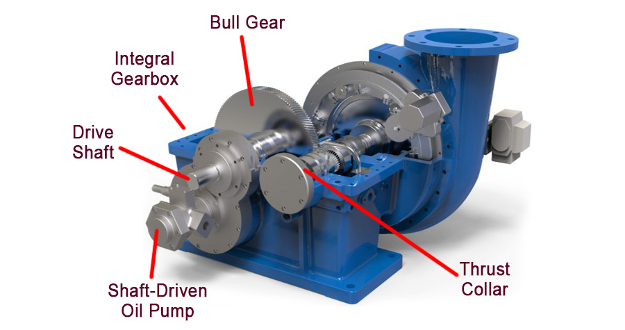 GB-Single-Stage-Geared-Turbo-Blower-Core-Components-4