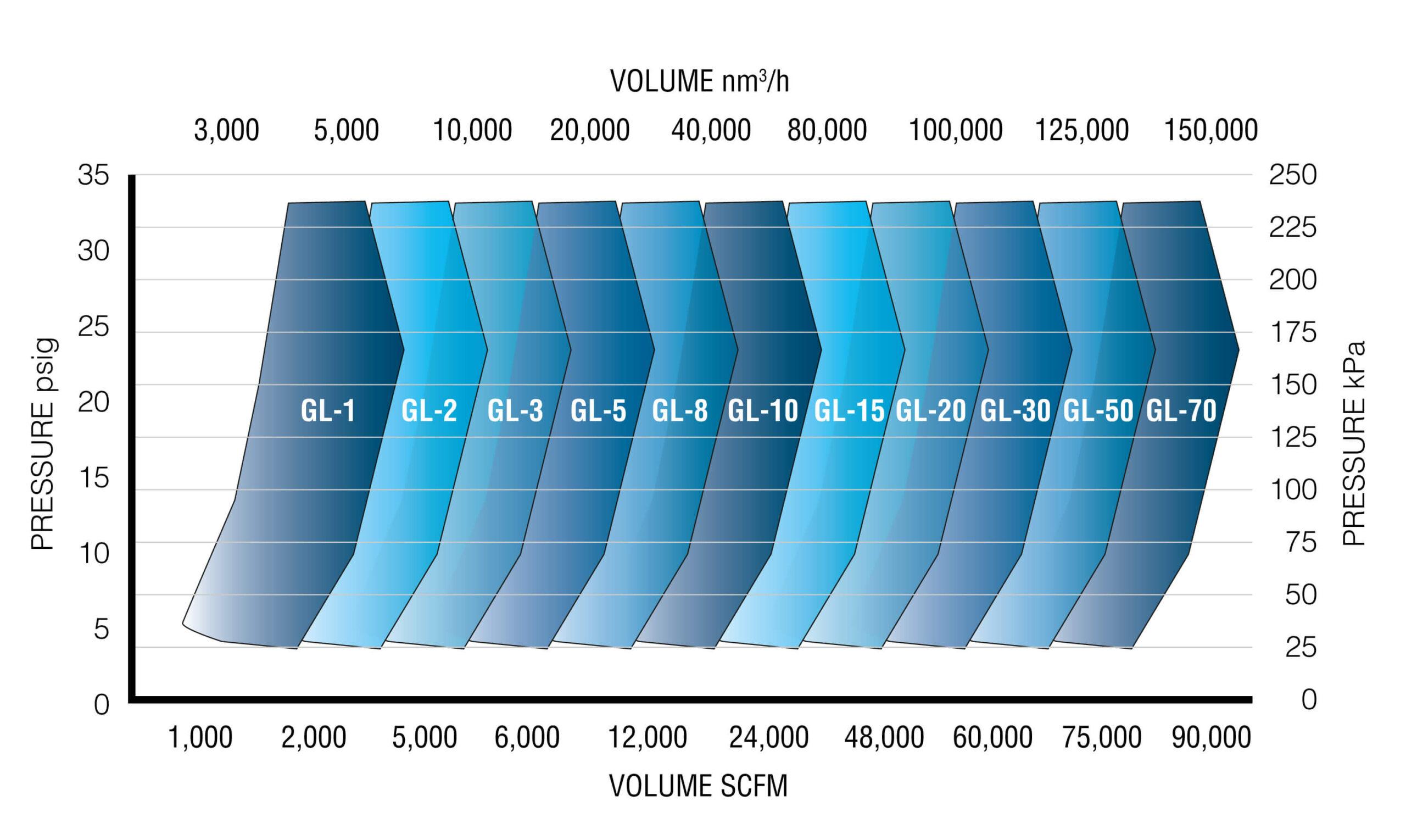 GB Performance Chart