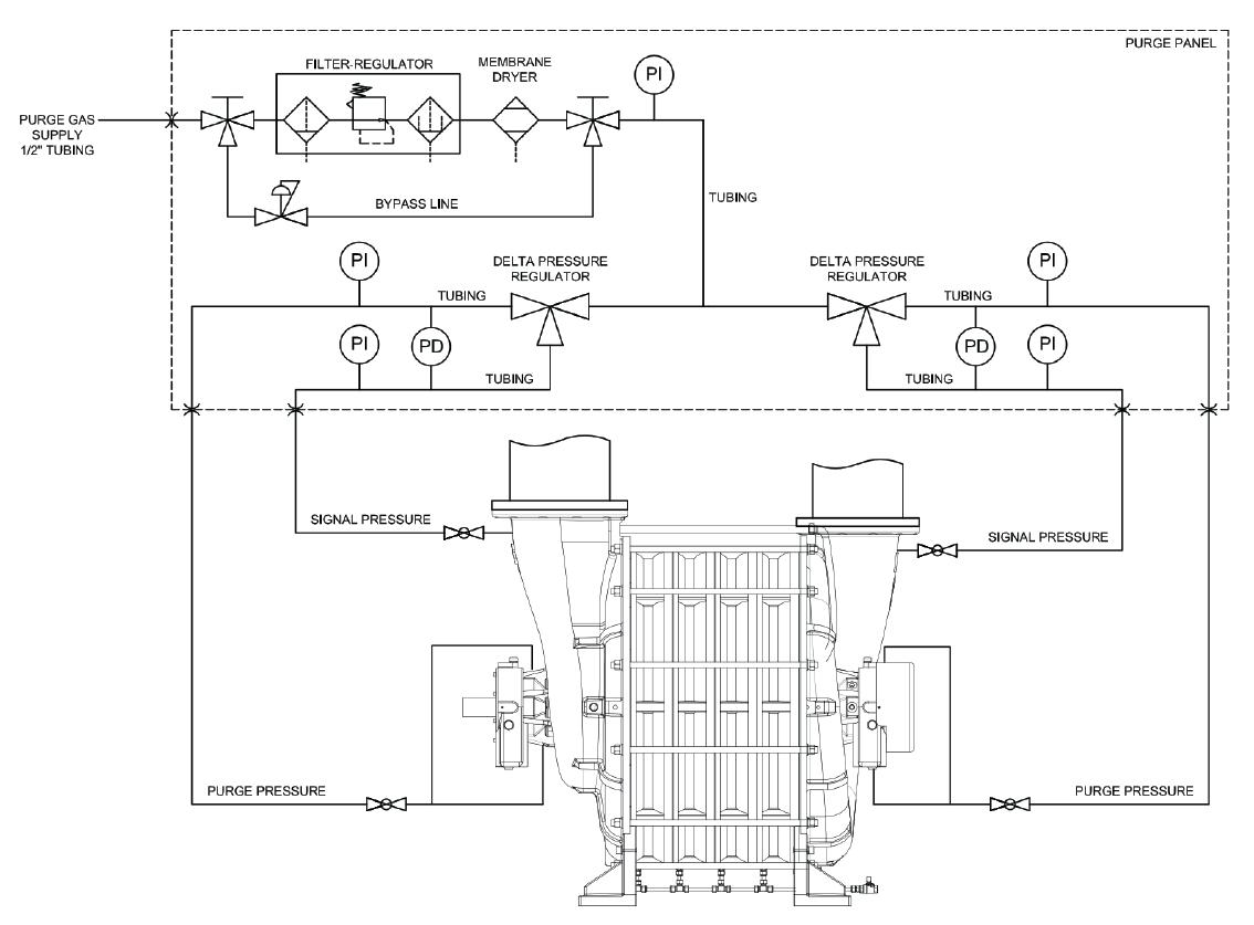 Purge-Panel-Delta-Pressure-Regulation
