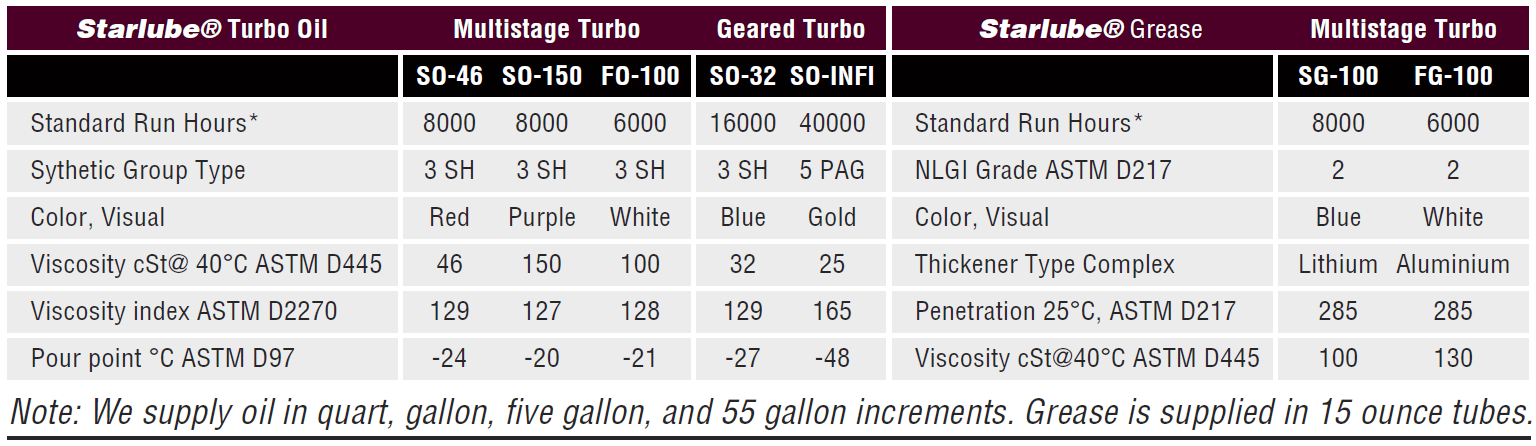Lone Star Starlube synthetic lubricants oil grease chart for Blowers and Compressors