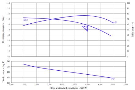 Increasing-Pressure 2