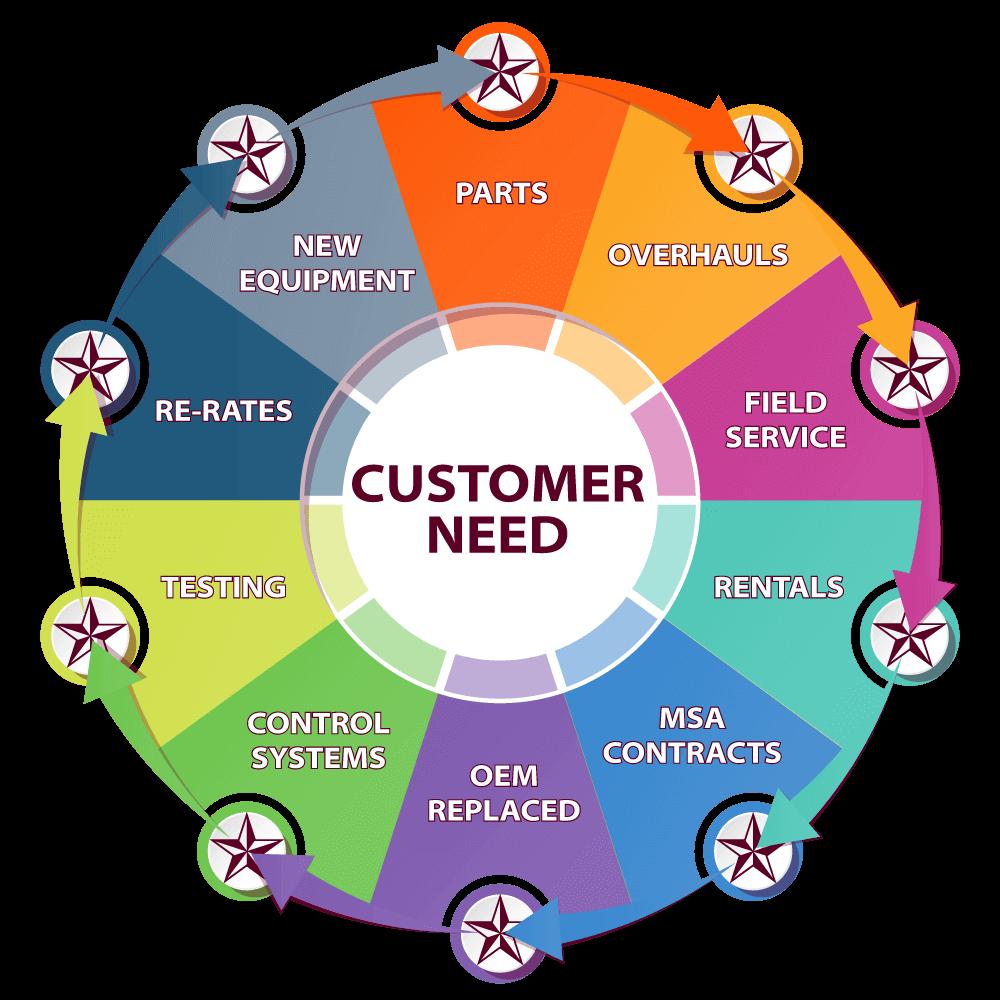 Lone Star Customer Focus